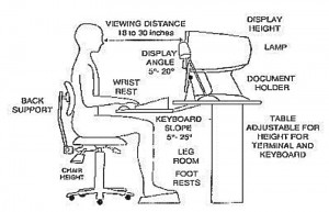 Good ergonomic posture at your desk is important. Even more important - take frequent breaks to walk and stretch.