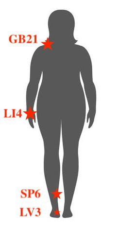silhouette of a female body with four acupuncture points marked